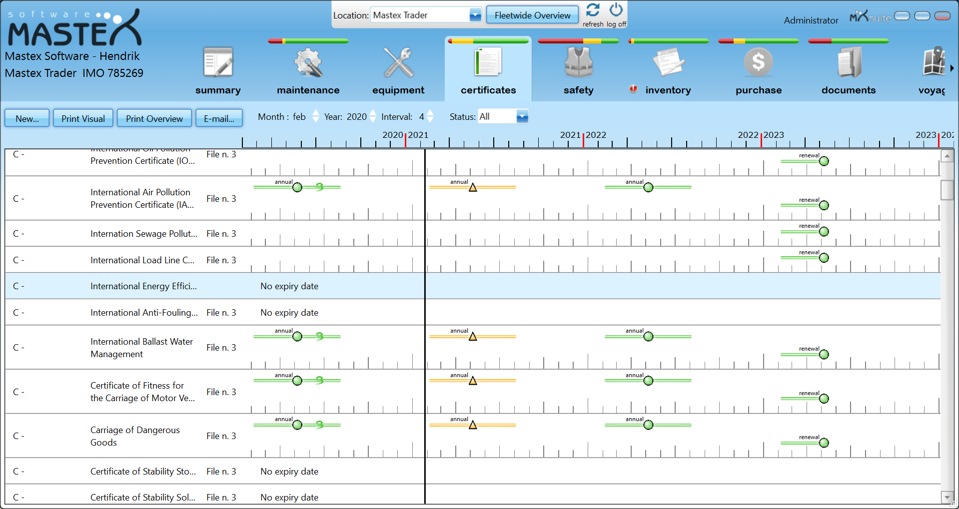 Certificates - overview
